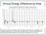 annual energy difference by area