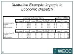 illustrative example impacts to economic dispatch