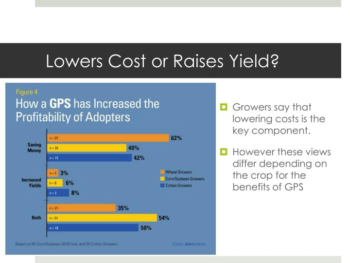 Lowers Cost or Raises Yield?
