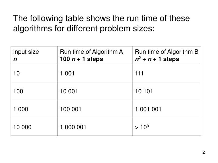 The following table shows the run time of these algorithms for different problem sizes