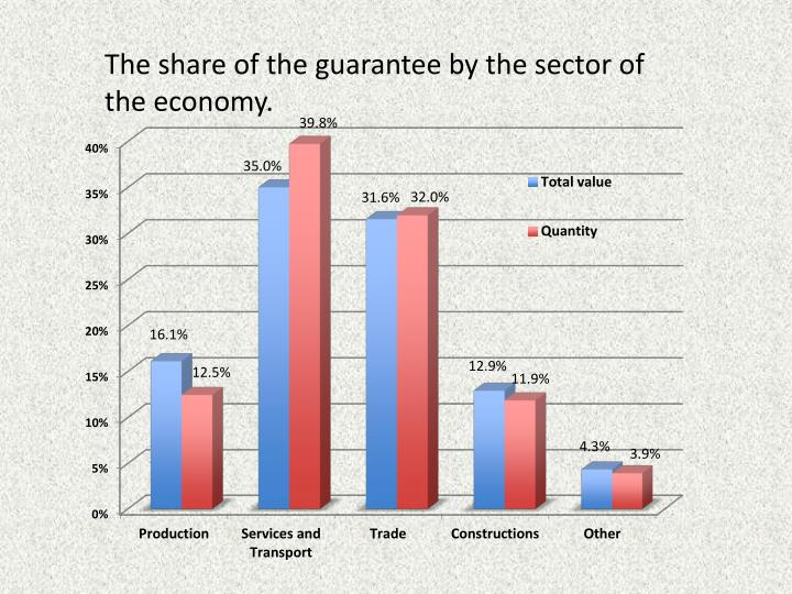 The share of the guarantee by
