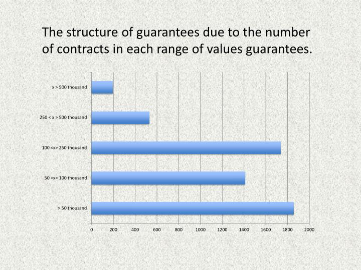 The structure of guarantees due to the number of contracts in each range of values ​​guarantees.