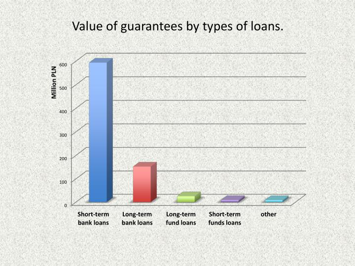Value of guarantees by types of loans.