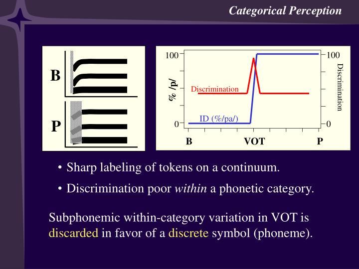 Categorical Perception 1