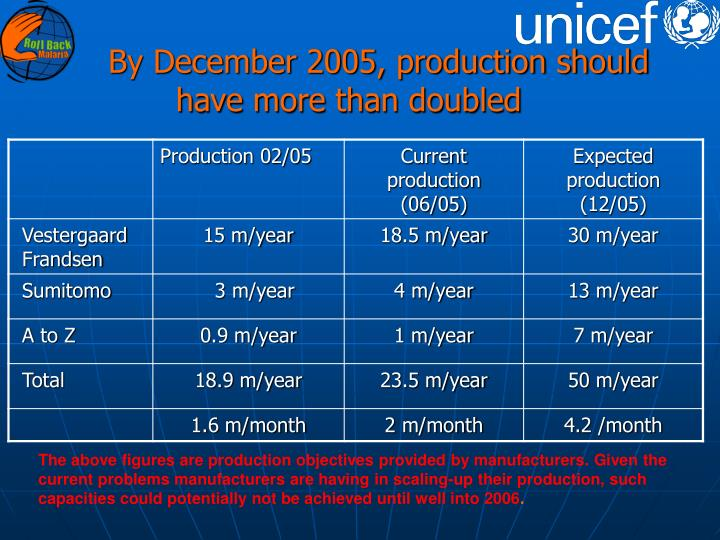 By December 2005, production should