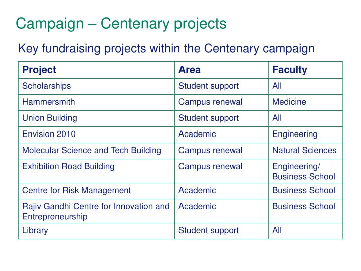 Campaign – Centenary projects