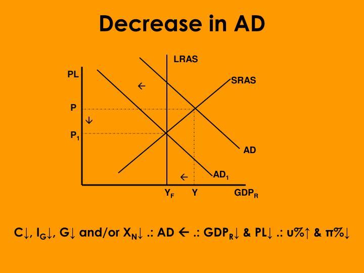 Decrease in AD