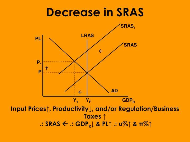 Decrease in SRAS