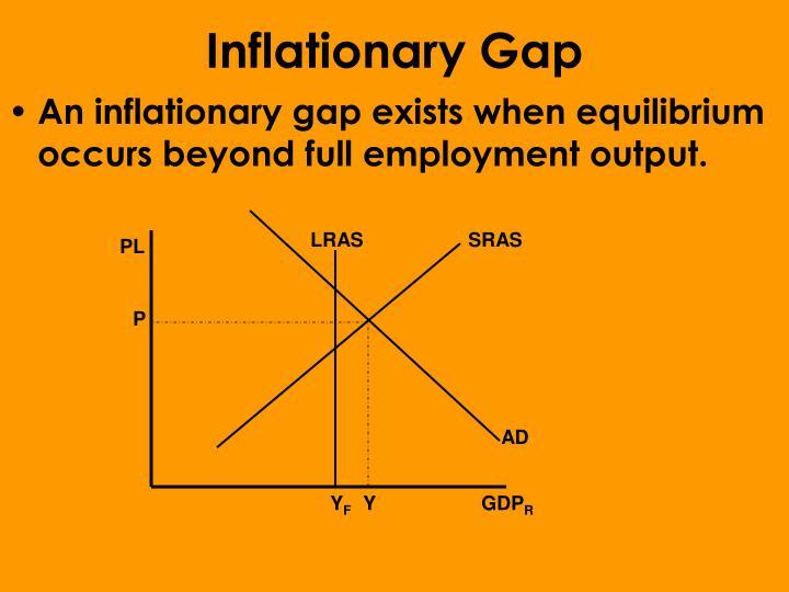 Inflationary Gap