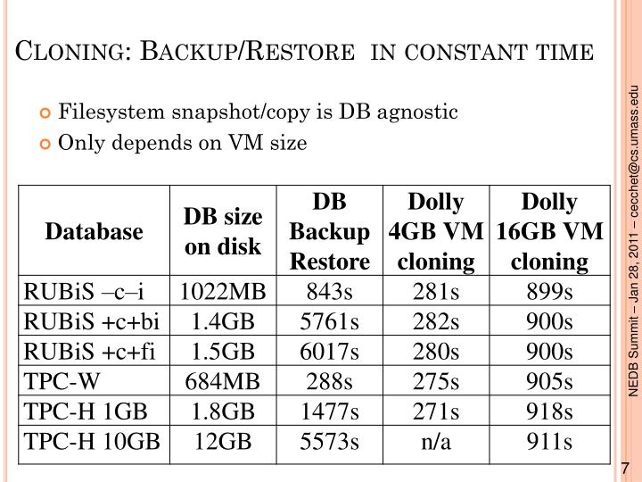 Cloning: Backup/Restore  in constant time