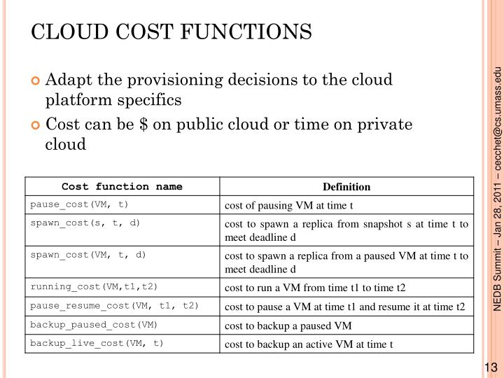 CLOUD COST FUNCTIONS