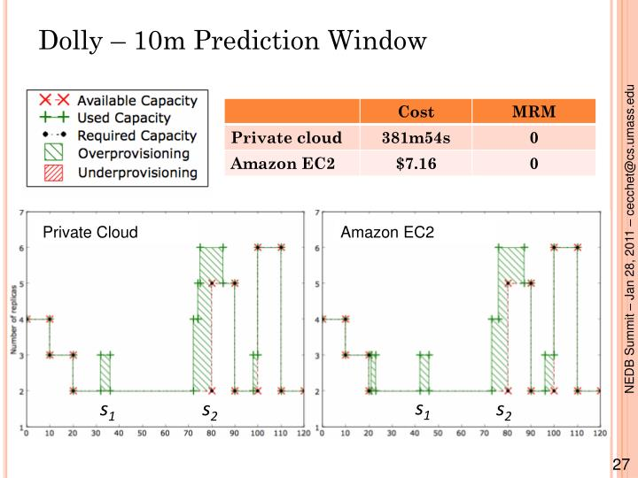 Dolly – 10m Prediction Window