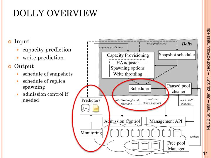 DOLLY OVERVIEW