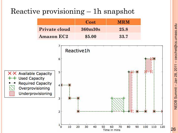Reactive provisioning – 1h snapshot