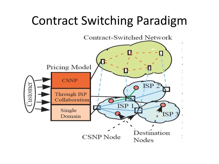 Contract Switching Paradigm
