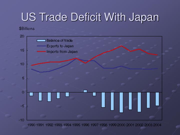 US Trade Deficit With Japan