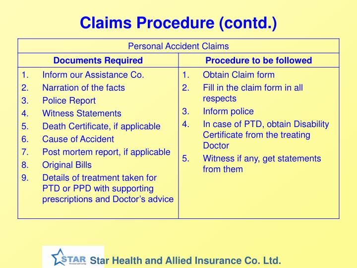 Claims Procedure (contd.)