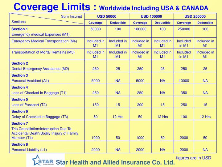 Coverage Limits :