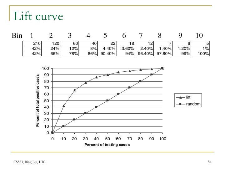 Lift curve