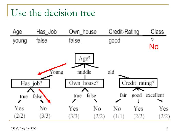 Use the decision tree