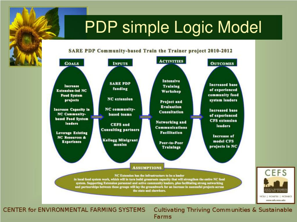 PPT - SARE PDP Community-based Food Systems Training
