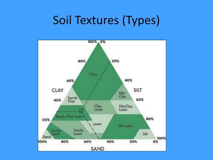 Soil Textures (Types)