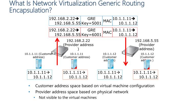 What Is Network Virtualization Generic Routing Encapsulation?