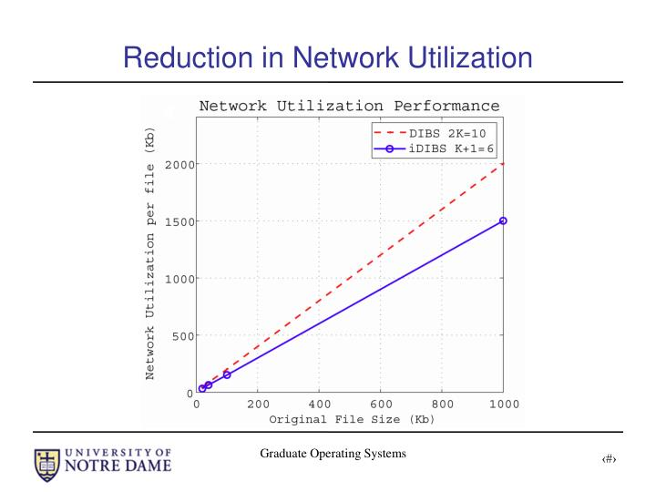 Reduction in Network Utilization