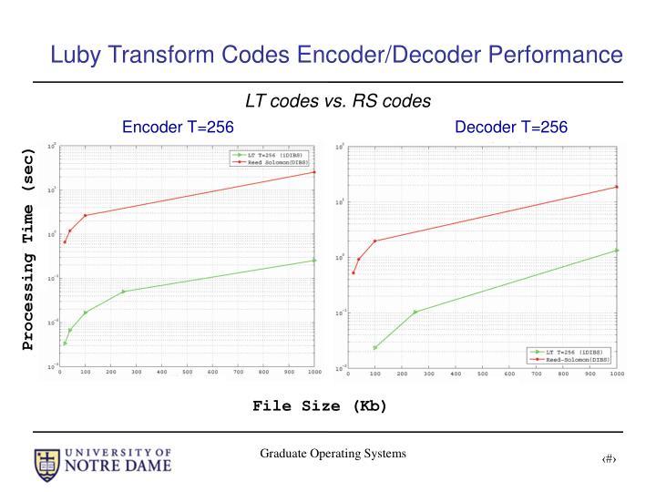 Luby Transform Codes Encoder/Decoder Performance