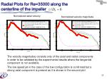 radial plots for re 35000 along the centerline of the impeller