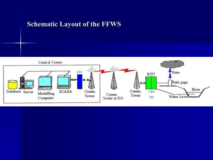 Schematic Layout of the FFWS