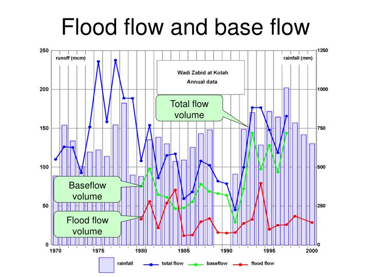 Flood flow and base flow