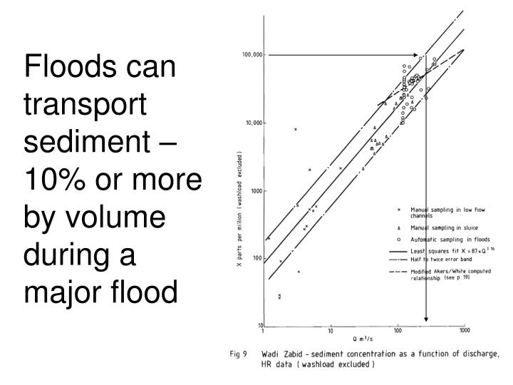 Floods can transport sediment – 10% or more by volume during a major flood