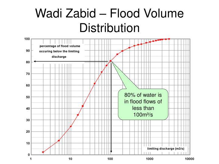 Wadi Zabid – Flood Volume Distribution