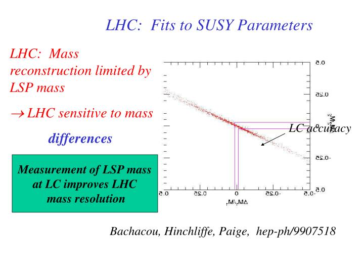 LHC:  Fits to SUSY Parameters
