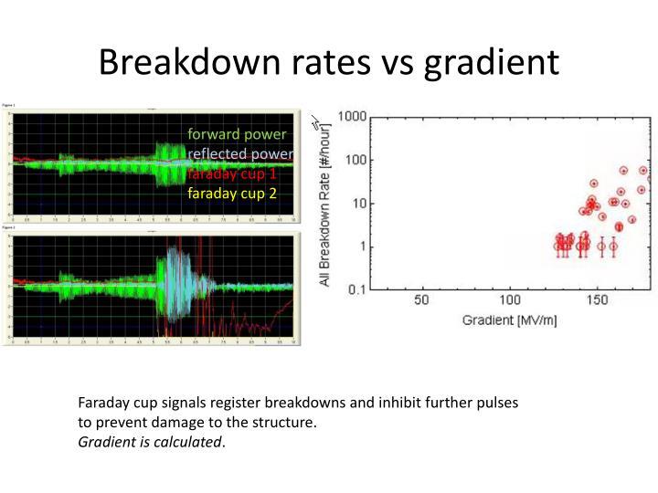 Breakdown rates