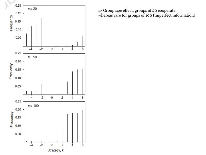 Group size effect: groups of 20 cooperate