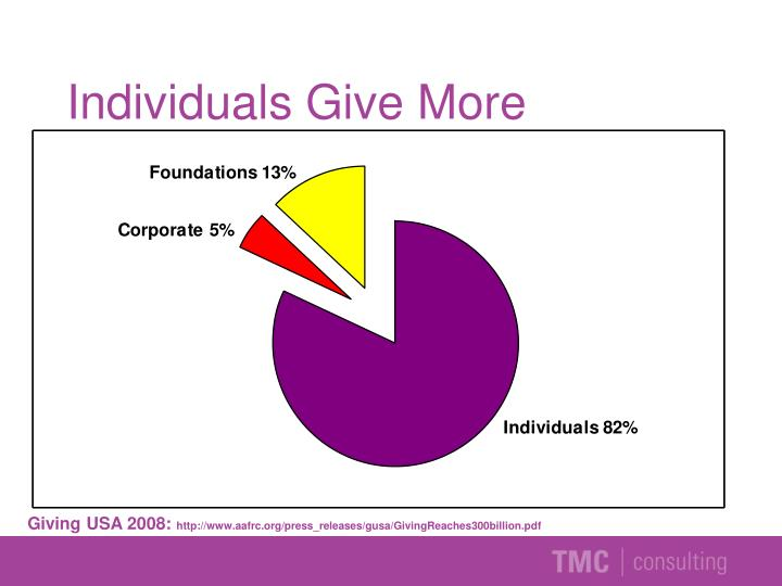 Individuals Give More