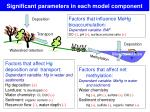 significant parameters in each model component1
