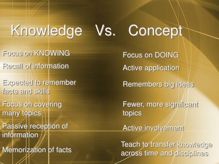 Knowledge   Vs.   Concept