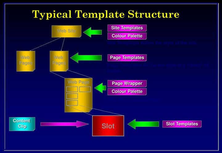 Typical Template Structure