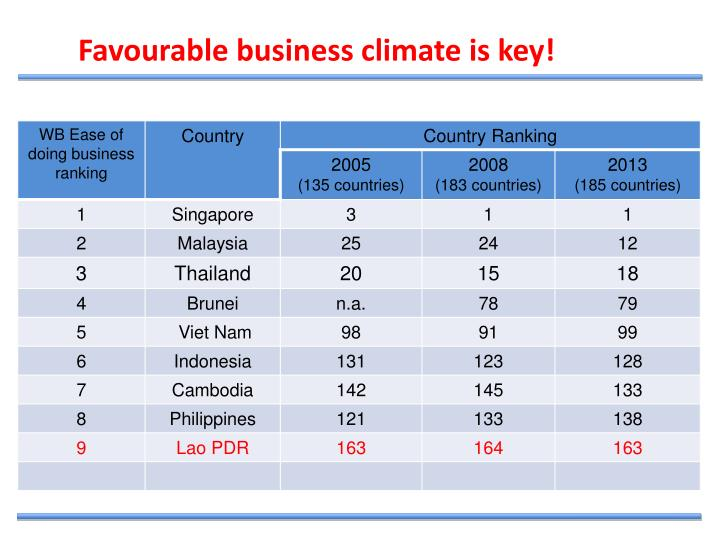 Favourable business climate is key!