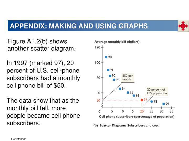 APPENDIX: MAKING AND USING GRAPHS