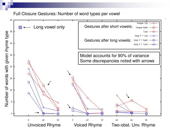 Gestures after short vowels: