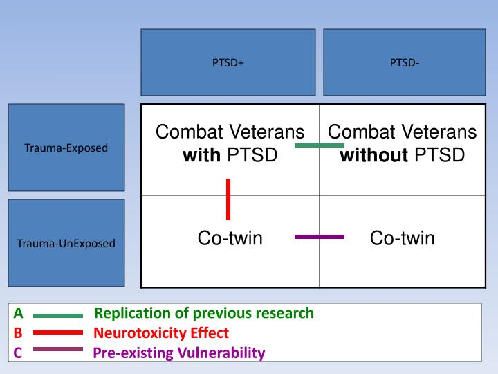 PTSD+