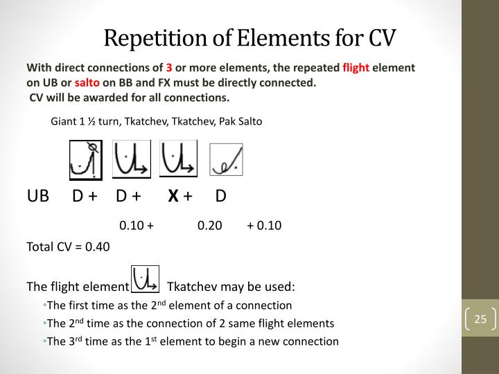 Repetition of Elements for CV