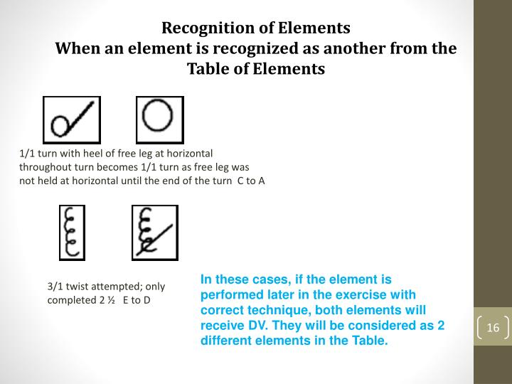 Recognition of Elements