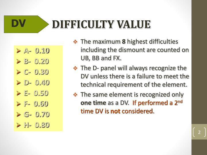 DIFFICULTY VALUE