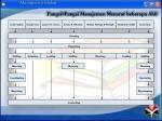 fungsi fungsi manajemen menurut beberapa ahli