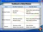 traditional vs global mindset